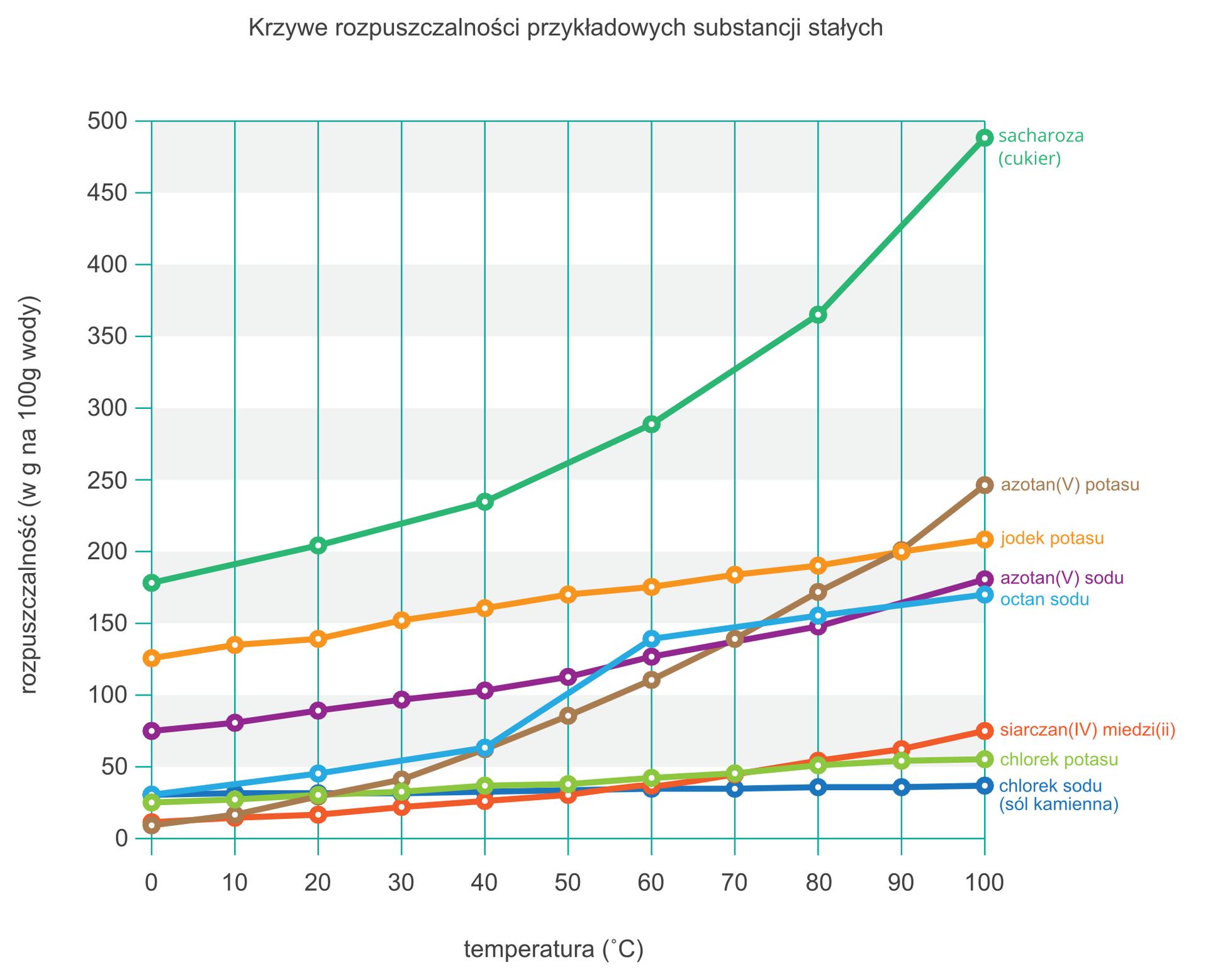 Ilustracja przedstawia wykres porównawczy krzywych rozpuszczalności przykładowych substancji stałych wwodzie. Oś pozioma to temperatura roztworu wyznaczona wstopniach Celsjusza od zera do setki, oś pionowa to rozpuszczalność wgramach substancji na 100 gramów wody od zera do pięciuset. Pole wykresu podzielone jest na kolumny co dziesięć stopni Celsjusza. Na wykresie przedstawiono krzywe rozpuszczalności ośmiu substancji. Widać znich, że rozpuszczalność każdej substancji zwiększa się wraz ze wzrostem temperatury, ale zróżną prędkością inajczęściej też zinnym poziomem wyjściowym przy temperaturze zera stopni. Najmniejszą dynamikę przyrostu ma sól kamienna, czyli chlorek sodu oraz chlorek potasu. Nieco większą ma siarczan miedzi ijodek potasu, który jednak odznacza się znacznie wyższą rozpuszczalnością ogólną od wszystkich wymienionych do tej pory. Następny jest azotan sodu, którego rozpuszczalność wniskiej temperaturze sytuuje się pomiędzy jodkiem potasu, awcześniej wymienionymi substancjami, awwysokiej zbliża się do rozpuszczalności jodku potasu. Octan sodu początkowo zwiększa rozpuszczalność powoli, aby wzakresie od czterdziestu do sześćdziesięciu stopni gwałtownie przyspieszyć iponownie zwolnić. Azotan potasu wnajniższej temperaturze ma najniższą rozpuszczalność spośród wszystkich umieszczonych na wykresie, ale rośnie ona najszybciej, bo przy temperaturze stu stopni Celsjusza aż osiemnastokrotnie, zajmując ostatecznie drugie miejsce na wykresie. Najwyższą rozpuszczalność wkażdej temperaturze, zdecydowanie wyższą od wszystkich pozostałych substancji ma cukier spożywczy, czyli sacharoza. Wynosi ona od około stu osiemdziesięciu do około czterystu dziewięćdziesięciu gramów na sto gramów wody.