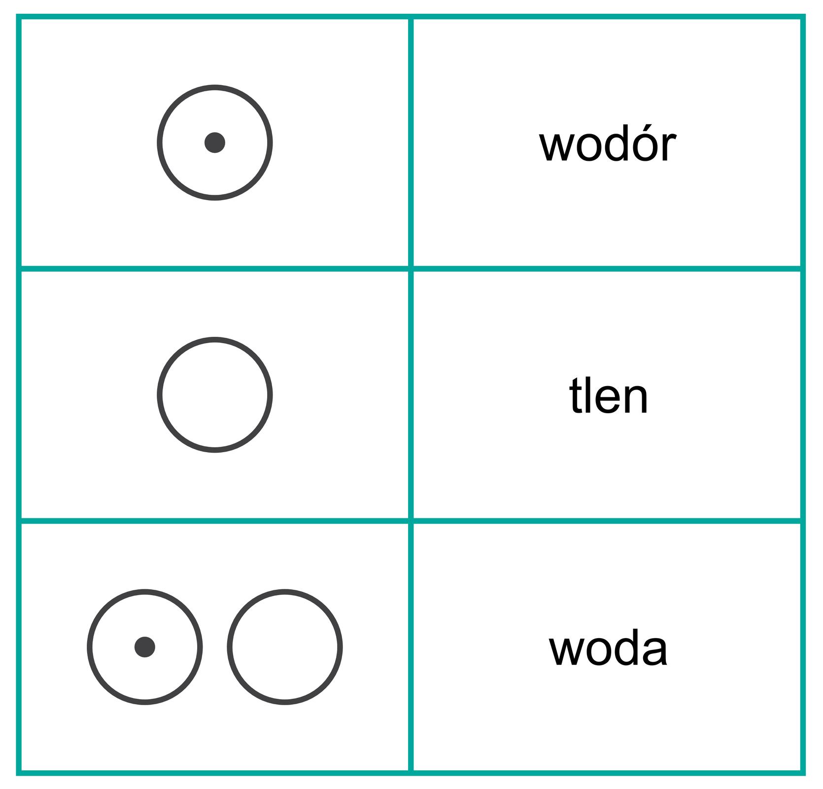 Rysunki symboli wodoru, tlenu iwody zaproponowane przez Johna Daltona. Wodór to okrąg zkropką wśrodku, tlen to okrąg pusty, awoda to dwa okręgi obok siebie, zktórych lewy ma wśrodku kropkę, aprawy jest pusty.