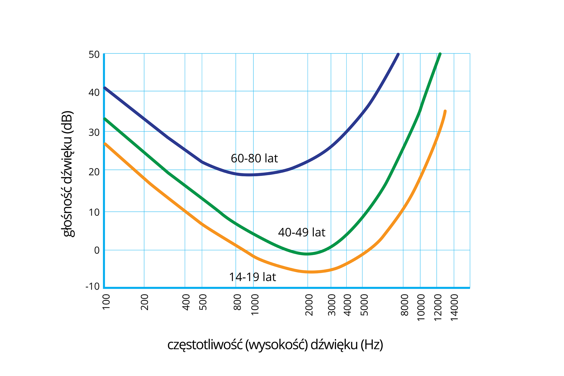 Wykres przedstawia zmiany słyszalności dźwięków wzależności od wieku. Na osi Xczęstotliwość dźwięku whercach od zera do tysiąc czterystu. Na osi Ygłośność dźwięku wdecybelach, od minus dziesięciu do pięćdziesięciu. Linia niebieska to zakres słyszenia wwieku 60 do 80 lat. Linia zielona przedstawia zakres słyszalności wwieku 40 do czterdziestu dziewięciu lat. Linia pomarańczowa to zakres słyszalności ludzi młodych.