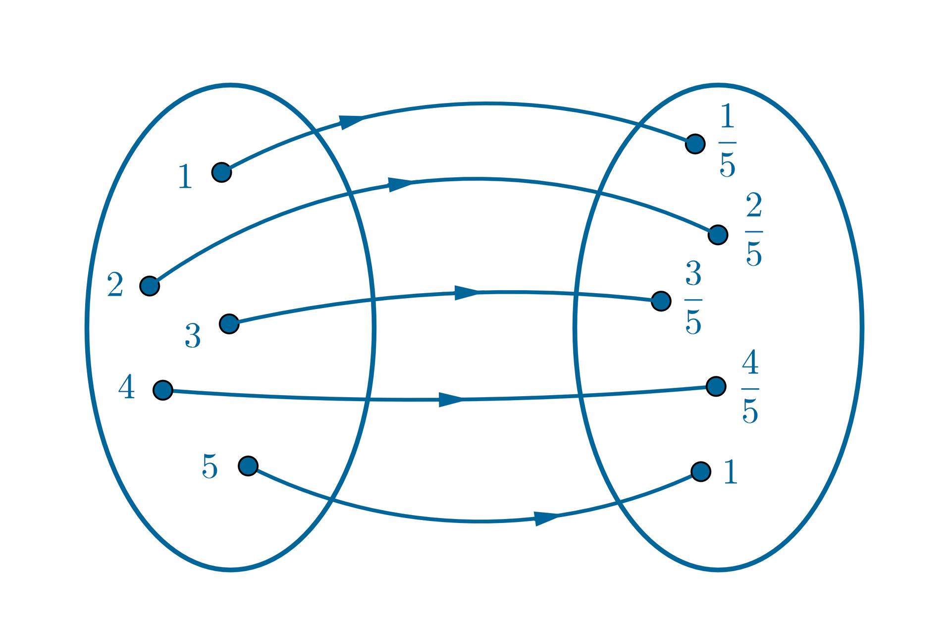 Graf jest rozwiązaniem zadania. Argumentowi 1 przyporządkowano wartość jedna piąta. Argumentowi 2 przyporządkowano wartość dwie piąte. Argumentowi 3 przyporządkowano wartość trzy piąte. Argumentowi 4 przyporządkowano wartość cztery piąte. Argumentowi 5 przyporządkowano wartość 1.