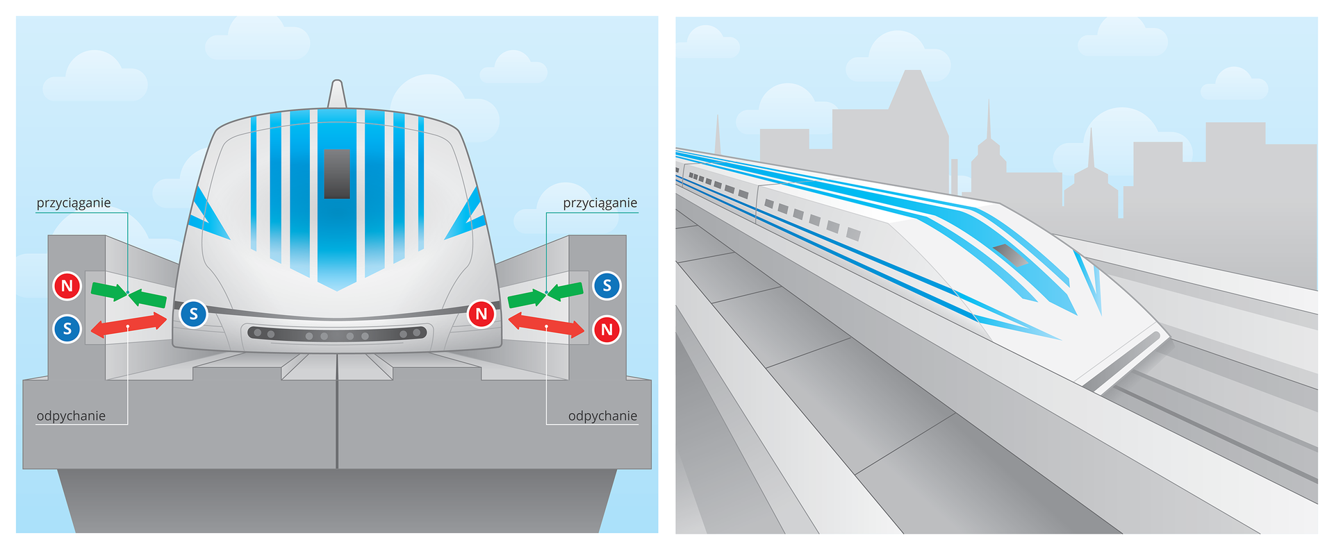 Ilustracje przedstawiają mechanizm tworzenia poduszki magnetycznej, po której sunie pociąg magnetyczny. Na ilustracji po lewej stronie, pokazano sposób umieszczenia magnesów po bokach pociągu znajdującego się wspecjalnym tunelu. Górne magnesy umieszczone między brzegiem tuneli, apociągiem są różnoimienne, zatem przyciągają się, utrzymując pociąg wtunelu. Dolne magnesy są jednoimienne, zatem odpychają się, tworząc poduszkę magnetyczną, po której sunie pociąg. Na ilustracji po prawej stronie pokazano zgóry jadący wtunelu pociąg.
