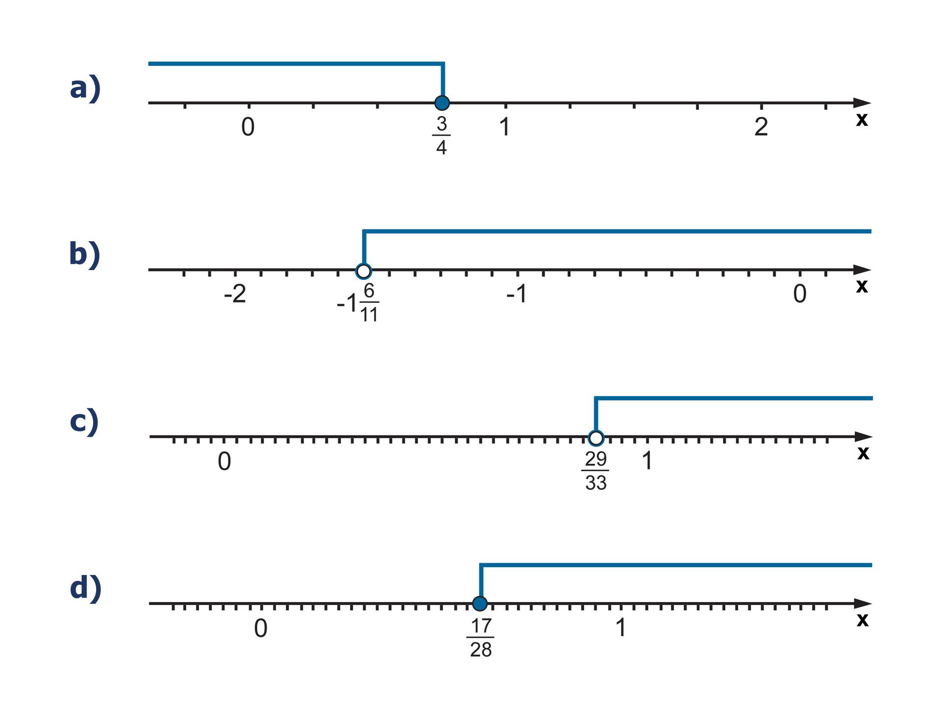 Rysunki osi liczbowych, które są rozwiązaniem zadania. Na pierwszej osi zaznaczone wszystkie liczby mniejsze lub równe trzy czwarte. Na drugiej osi zaznaczone wszystkie liczby większe od minus jeden isześć jedenastych. Na trzeciej osi zaznaczone wszystkie liczby większe od dwudziestu dziewięciu trzydziestych trzecich. Na czwartej osi zaznaczone wszystkie liczby większe lub równe siedemnaście dwudziestych ósmych.