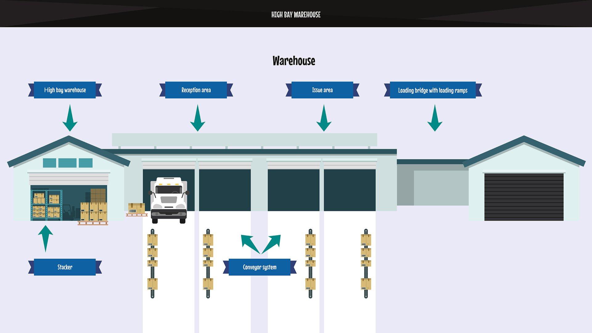 The picture shows ahigh bay warehouse. It is supported by automatic stackers.Grafika przedstawia magazyn wysokiego składowania. Jest on obsługiwany przez automatyczne układnice.