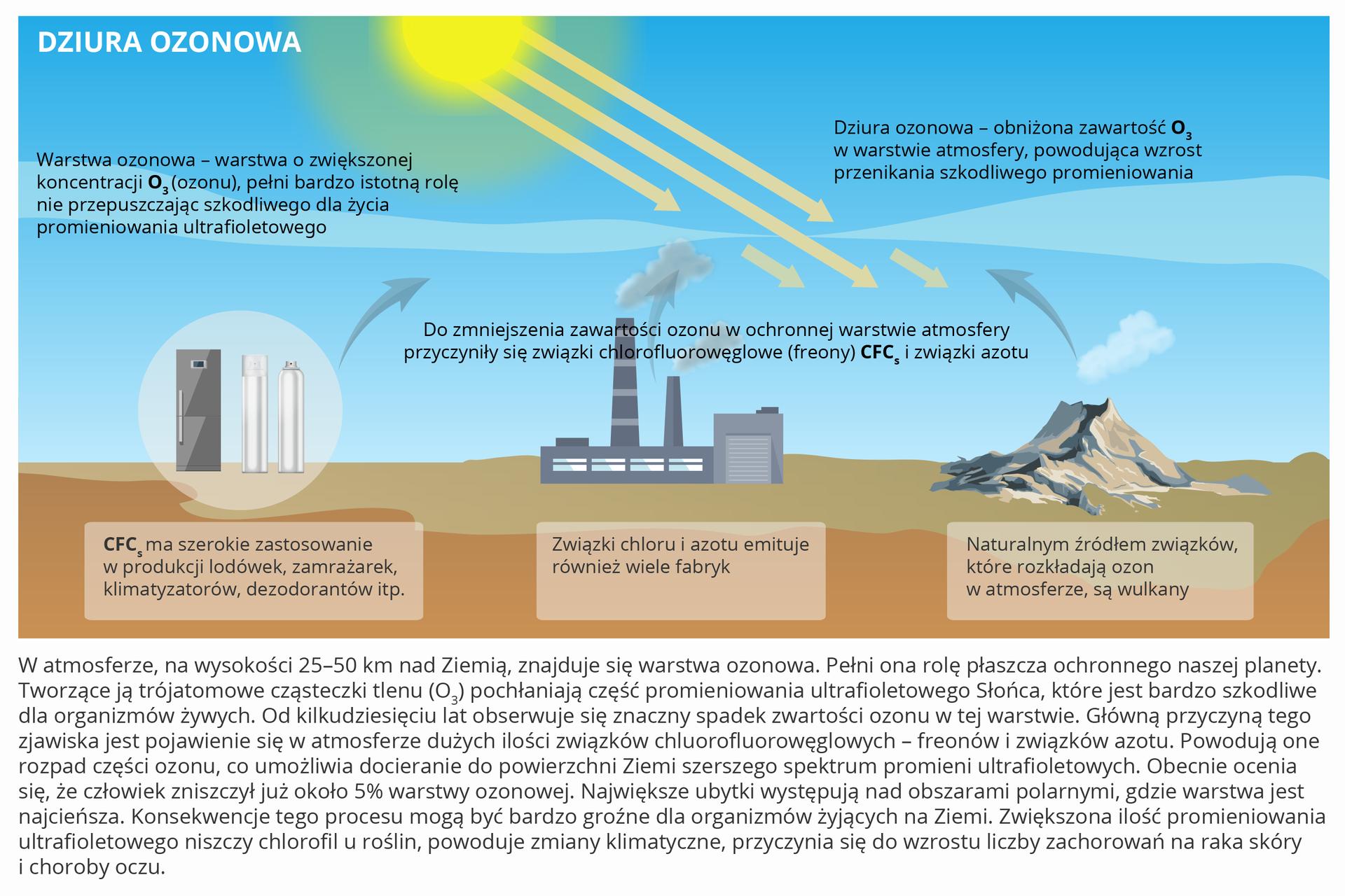 Na ilustracji elementy przyczyniające się do zmniejszenia zawartości ozonu wochronnej warstwie atmosfery – lodówki, dezodoranty – związki freonu, przemysł – związki chloru iazotu, wulkany. Obniżona zawartość ozonu wwarstwie atmosfery powoduje przenikanie szkodliwego promieniowania.