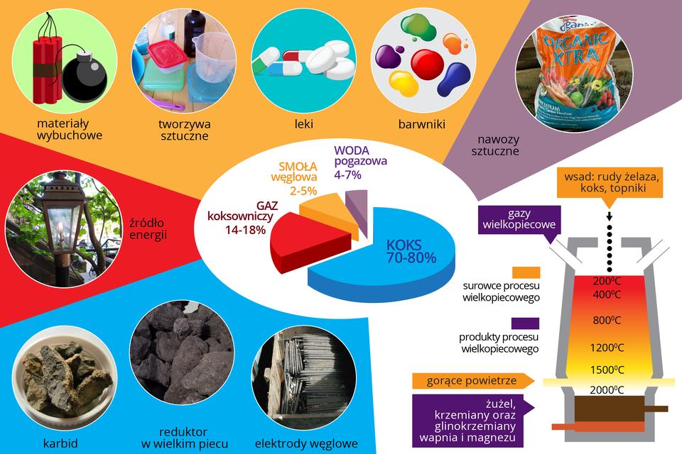 Zastosowanie produktów destylacji węgla kamiennego