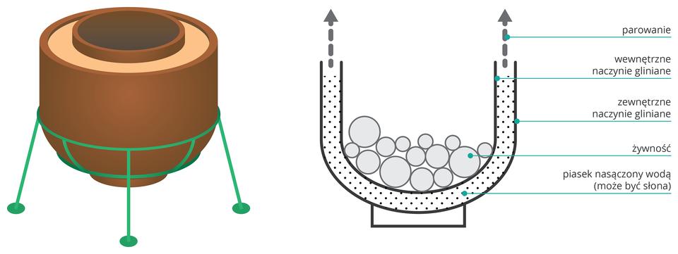 Na ilustracji zlewej strony gliniane naczynie. Zprawej strony schemat działania naczynia. Podwójne ścianki wypełnione piaskiem nasączonym wodą. Strzałkami pokazano kierunek parowania wody zpiasku.