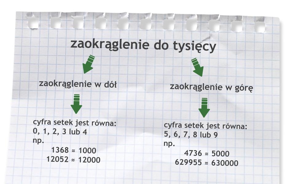 Zasada zaokrąglania do tysięcy. Liczbę zaokrąglamy wdół, gdy cyfra setek jest równa 0, 1, 2, 3 lub 4. Przykłady: 1368 równa się wprzybliżeniu 1000. 12052 równa się wprzybliżeniu 12000. Liczbę zaokrąglamy wgórę, gdy cyfra setek jest równa 5, 6, 7, 8 lub 9. Przykłady: 4736 równa się wprzybliżeniu 5000. 629955 równa się wprzybliżeniu 630000.