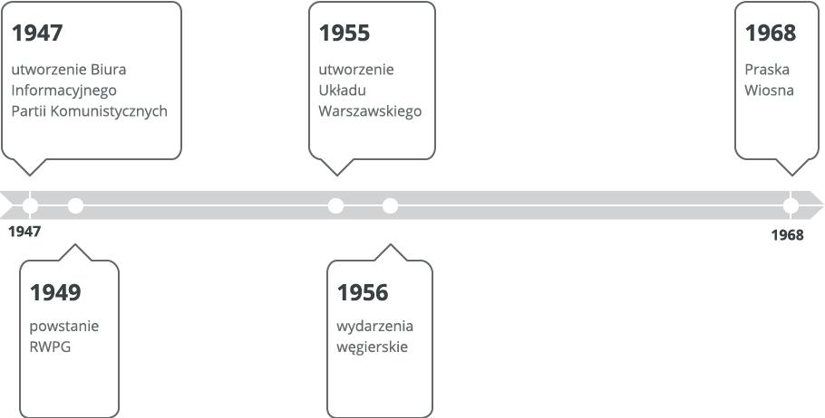 Kraje demokracji ludowej Źródło: Contentplus.pl sp. zo.o..