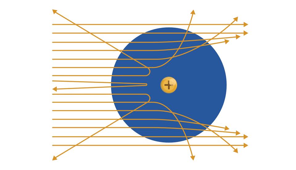 """Ilustracja przedstawia duże, ciemnoniebieskie koło. Tło białe. Wśrodku niebieskiego koła znajduje się małe, żółte koło, wktórym narysowana znak plus. Od lewej strony ilustracji, wzdłuż całej krawędzi ilustracji, równolegle do krawędzi poziomych, poprowadzono wkierunku koła 15 żółto-pomarańczowych strzałek. Górne idolne przechodzą przez całą ilustrację. Strzałki środkowe odchylają się od żółtego plusa znajdującego się wewnątrz niebieskiego koła. Środkowa strzałka przed plusem """"zawraca""""."""