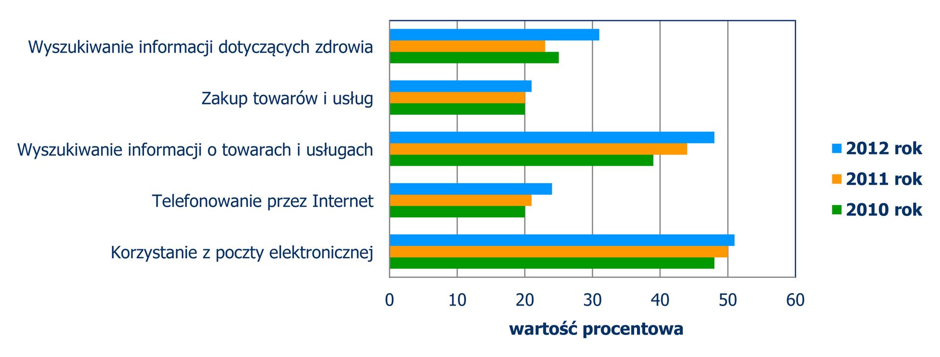 Diagram słupkowy poziomy, zktórego odczytujemy wykorzystywanie Internetu wlatach 2010, 2011, 2012. Wyszukiwanie informacji dotyczących zdrowia: 2012 – 31%, 2011 – 23%, 2010 – 25%. Zakup towarów iusług: 2012 – 21%, 2011 – 20%, 2010 – 20%. Wyszukiwanie informacji otowarach iusługach: 2012 – 48%, 2011 – 45%, 2010 – 39%. Telefonowanie przez Internet: 2012 – 25%, 2011 – 21%, 2010 – 20%. Korzystanie zpoczty elektronicznej: 2012 – 51%, 2011 – 50%, 2010 – 48%.