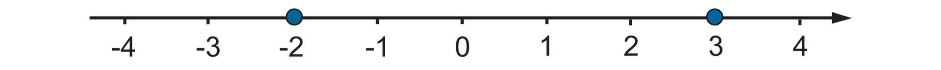 Rysunek osi liczbowej zzaznaczonymi punktami od -4 do 4. Wyróżnione liczby -2 i3.