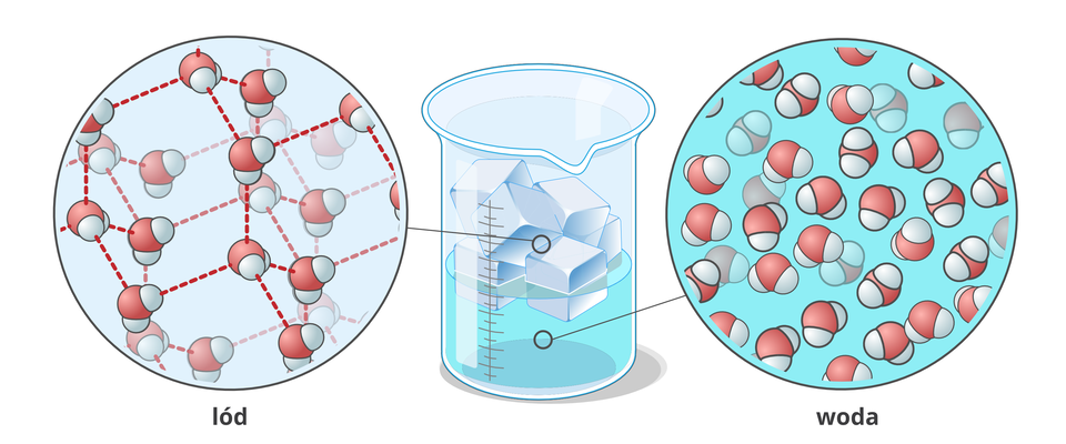 Rozszerzalność cieplna wody
