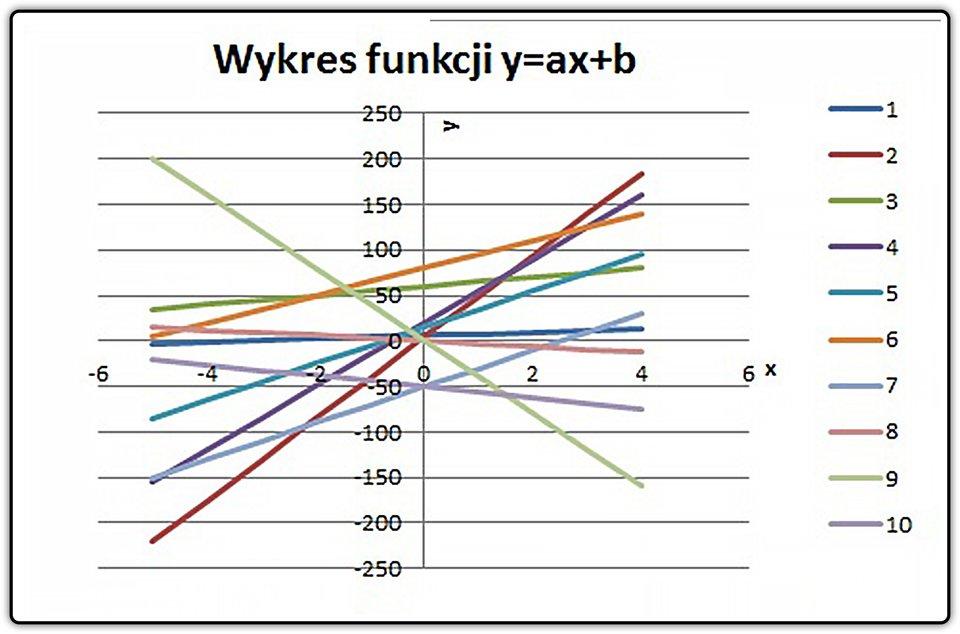 Zrzut przykładowego wykresu funkcji