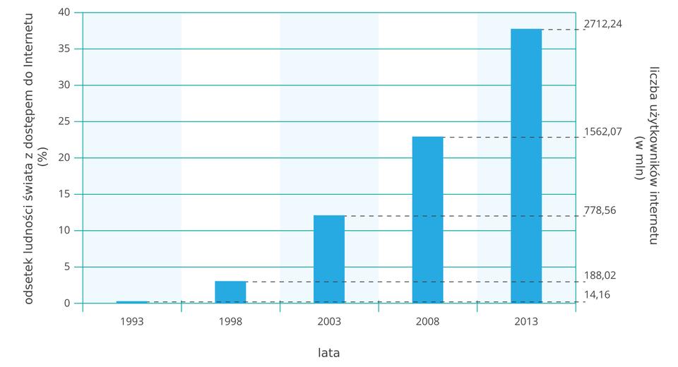 Wykres rozwoju Internetu na świecie wlatach tysiąc dziewięćset dziewięćdziesiąt trzy do dwa tysiące trzynaście. Odsetek ludności zdostępem do Internetu stale rósł od 14 milionów (ok. 1%) do dwóch miliardów siedmiuset milionów (trzydzieści osiem procent ludności świata).