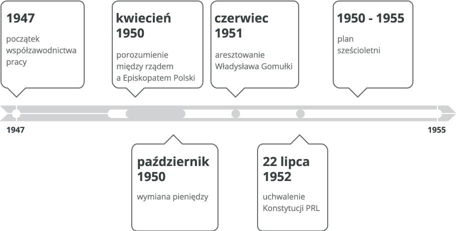 Stalinizm wPolsce Źródło: Contentplus.pl sp. zo.o., licencja: CC BY 3.0.