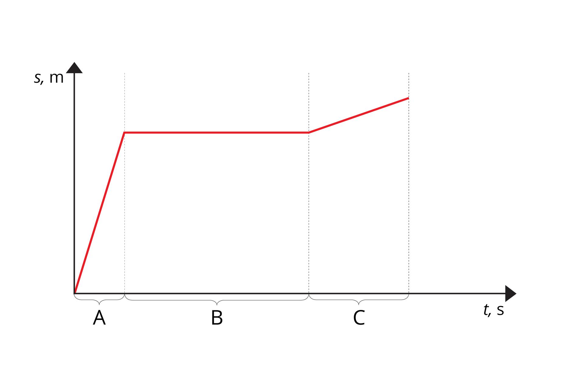 """Ilustracja przedstawia wykres zależności drogi od czasu. Oś odciętych podpisana """"t, s"""". Oś rzędnych podpisana """"s, m"""". Wykres łamanej półprostej. Kolor czerwony. Na osiach nie oznaczono skali. Oś odciętych podzielono na etapy: A(najkrótszy), B(najdłuższy) iC. Wykres wetapie Awznosi się stromo wgórę. Wykres etapie Bbiegnie równolegle do osi odciętych. Wykres wetapie Cwznosi się łagodnie wgórę."""