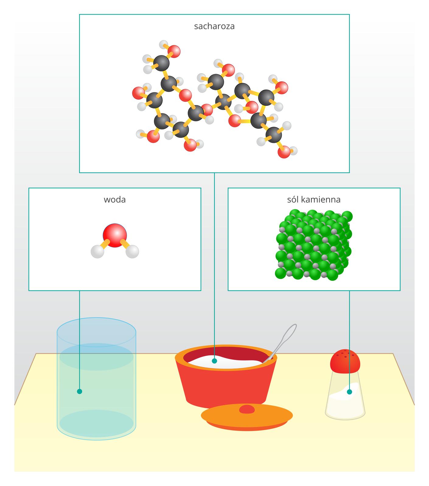 Ilustracja przedstawia rysunek typowego stołu lub stolika wraz zzawartością. Od lewej szklanka wody, cukierniczka złyżeczką imała solniczka. Od każdego ztrzech przedmiotów prowadzą wgórę linie aż do białych prostokątów, wktórych narysowane są trójwymiarowe modele cząsteczek lub układów cząsteczek tych substancji oraz ich nazwa. Najprostsza jest woda zaprezentowana wpostaci pojedynczej cząsteczki złożonej zatomu tlenu (czerwona kulka) idwóch atomów wodoru (kulki szare). Model cząsteczki sacharozy, będącej głównym składnikiem cukru, jest znacznie bardziej skomplikowany. Oś podłużnej, zakręconej cząsteczki stanowią atomy węgla (kulki czarne), które wdwóch miejscach układają się wkilkuatomowe pierścienie domknięte atomem tlenu. Same pierścienie połączone są ze sobą jeszcze jednym atomem tlenu. Wmiejscach wolnych wiązań przy atomach węgla pojawiają się atomy wodoru lub układy złożone zwodoru itlenu. Trzecia licząc od lewej cząsteczka to sól kamienna, czyli chlorek sodu. Zuwagi na obecność wniej wiązań jonowych przedstawiona jest ona wpostaci modelu krystalicznego gdzie przestrzeń okształcie sześcianu wypełniona jest siecią atomów chloru (kulki zielone) oraz sodu (kulki szare) pozostających ze sobą wukładzie powiązań.