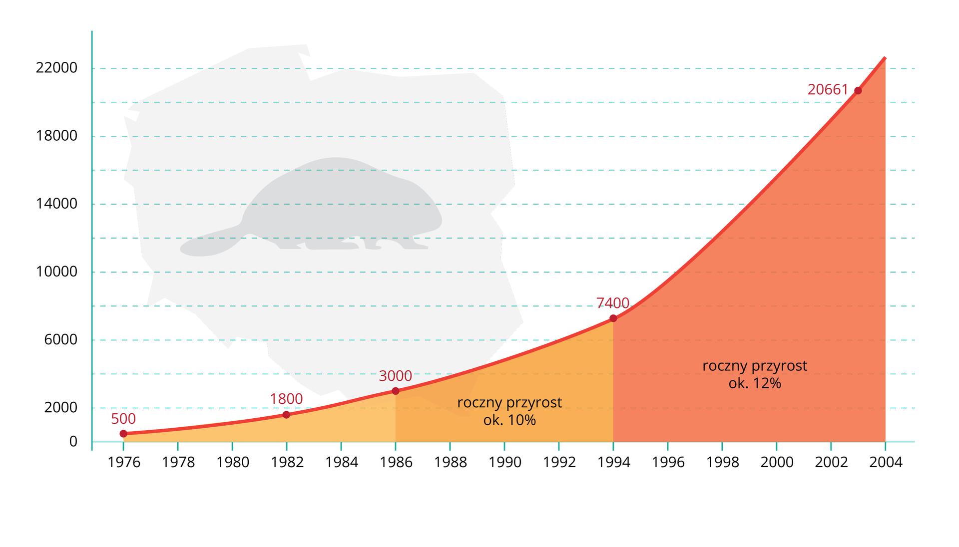 Ilustracja przedstawia wykres zmian liczebności bobra europejskiego wPolsce wciągu ostatniego ćwierćwiecza. Ilustruje to szara sylwetka bobra. Na osi Xpodpisano lata. Na osi Yzaznaczono liczebność zwierząt. Pomarańczowe iróżowa płaszczyzny przedstawiają procentowe tempo przyrostu rocznego liczby bobrów wodcinkach czasu.