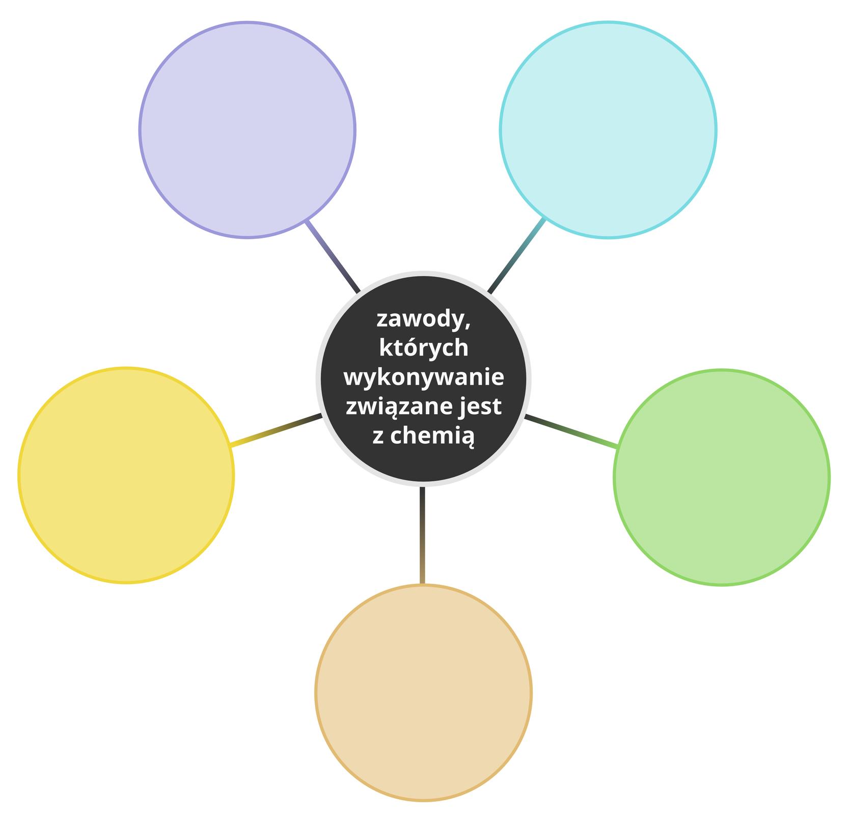 Ilustracja przedstawia typową mapę myśli. Centralny obszar to koło zatytułowane Zawody, których wykonywanie związane jest zchemią, do którego prowadzi pięć pustych pól przeznaczonych do wypełnienia.