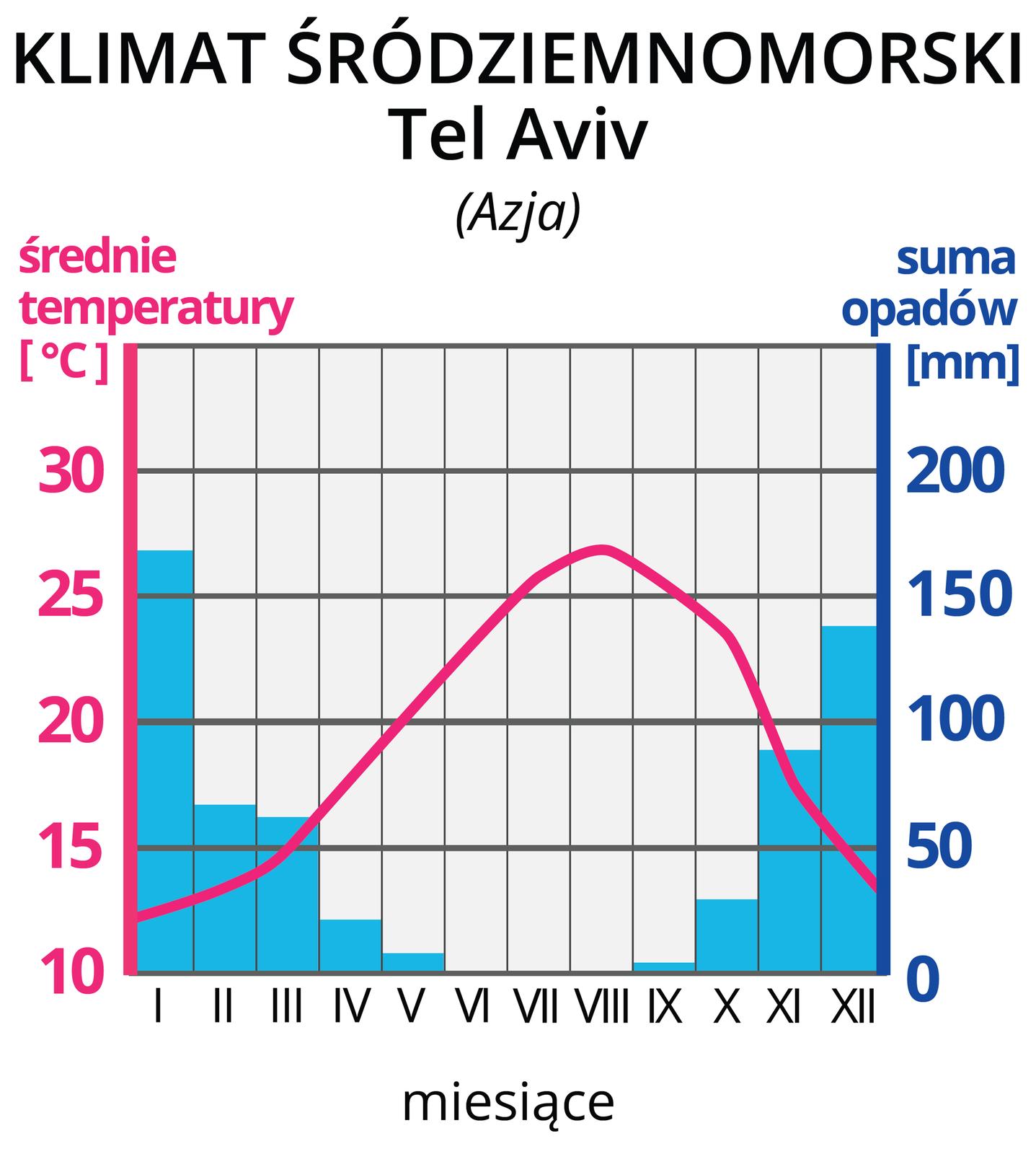 Ilustracja prezentuje wykres – klimatogram, klimatu śródziemnomorskiego zTel Avivu wAzji. Na lewej osi wykresu wyskalowano średnie temperatury wOC, na prawej osi wykresu wyskalowano sumy opadów wmm. Na osi poziomej zaznaczono cyframi rzymskimi kolejne miesiące. Czerwona pozioma linia na wykresie, to średnie temperatury wposzczególnych miesiącach. Tutaj linia rozpoczyna się na wysokości 12OC wstyczniu iwznosi się wposzczególnych miesiącach do około 27 OC wsierpniu, po czym opada do 12 OC wgrudniu. Niebieskie słupki, to wysokości sum opadów wposzczególnych miesiącach. Najwyższe opady, powyżej 50 mm, wmiesiącach listopad-marzec. Najniższe opady, poniżej 50 mm, kwiecień-październik.