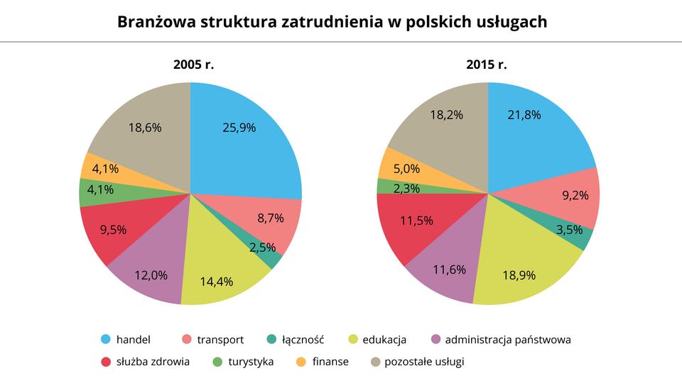Na ilustracji dwa wykresy kołowe przedstawiające branżową strukturę zatrudnienia wpolskich usługach. Pierwszy wykres dla roku 2005: handel 25,9%; transport 8,7%; łączność 2,5%; edukacja 14,4%; administracja państwowa 12,0%; służba zdrowa 9,5%; turystyka 4,1%; finanse 4,1%; pozostałe usługi 18,6%. Pierwszy wykres dla roku 2015: handel 21,8%; transport 9,2%; łączność 3,5%; edukacja 18,9%; administracja państwowa 11,6%; służba zdrowa 11,5%; turystyka 2,3%; finanse 5,0%; pozostałe usługi 18,2%.