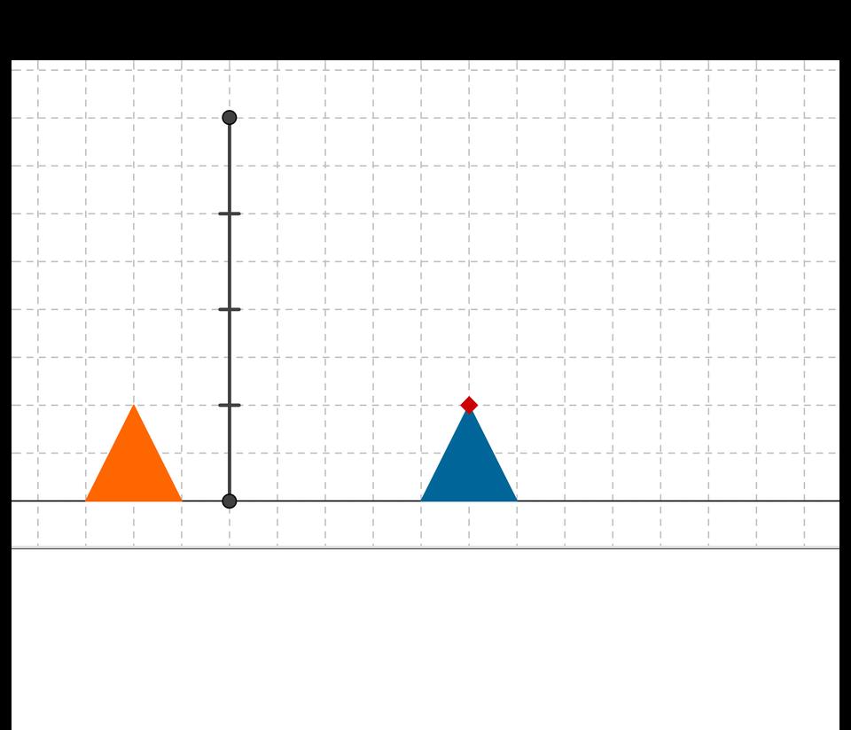 Animacja pokazuje dwa trójkąty. Należy ustawić rozmiar jednego ztrójkątów tak, aby był wyższy oustaloną liczbę razy od danego trójkąta.