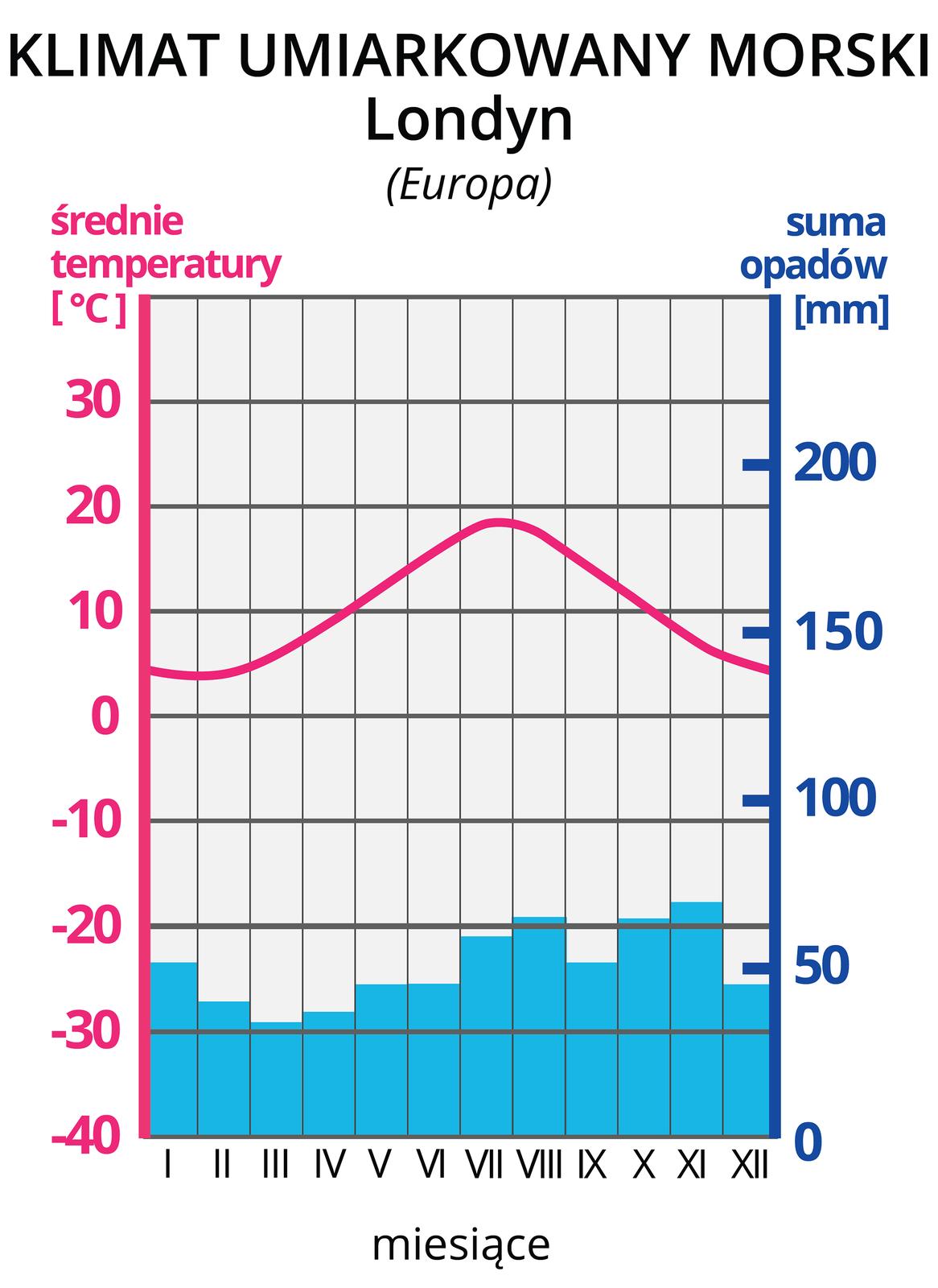 Klimatogram drugi, prezentuje klimat umiarkowany morski Londynu. Na lewej osi wykresu wyskalowano średnie temperatury wOC, na prawej osi wykresu wyskalowano sumy opadów wmm. Na osi poziomej zaznaczono cyframi rzymskimi kolejne miesiące. Czerwona pozioma linia na wykresie, to średnie temperatury wposzczególnych miesiącach. Tutaj linia rozpoczyna się na wysokości 5 OC wstyczniu iwznosi się wposzczególnych miesiącach do około 19 OC wlipcu, po czym opada do 3 OC wgrudniu. Niebieskie słupki, to wysokości sum opadów wposzczególnych miesiącach. Opady rozkładają się równomiernie wposzczególnych miesiącach na wysokości 40 a60 mm.