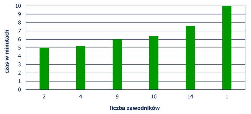 Diagram słupkowy, zktórego odczytujemy liczbę zawodników iczas uzyskany przez nich podczas biegu. Czas 5 minut – 2 zawodników, czas 5 min 12 sekund – 4 zawodników, czas 6 min – 9 zawodników, czas 6 min 24 sekund – 10 zawodników, czas 7 min 36 sekund – 14 zawodników, czas 10 min – 1 zawodnik.