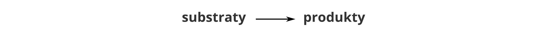 Ilustracja przedstawia najogólniejszą możliwą postać równania reakcji chemicznej. Ma ono postać: substraty, strzałka wprawo, produkty.