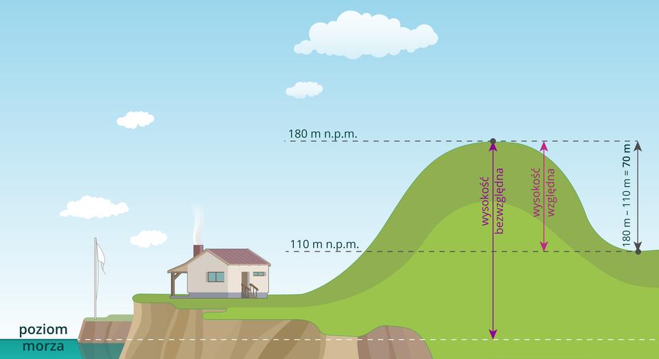 Ilustracja przedstawia sposób pomiaru wysokości względnej ibezwzględnej wzgórza. Na ilustracji pokazano wzgórze, po prawej stronie stoku wzgórza znajduje się kotlina, po lewej stronie stoku wzgórza znajduje się podnóże, na którym stoi dom. Na lewo od domu, poniżej podnóża góry, zaznaczono linią poziom morza. Linia poziomu morza biegnie przez całą ilustrację. Na rysunku wzgórza zaznaczono wysokość bezwzględną, która jest poprowadzona od linii poziomu morza do szczytu góry iwynosi tutaj sto osiemdziesiąt metrów nad poziomem morza. Wysokość bezwzględna od poziomu morza do podnóża wynosi sto dziesięć metrów nad poziomem morza. Wysokość względną wzgórza obliczmy, odejmując od wysokości bezwzględnej wzgórza, sto osiemdziesiąt metrów nad poziomem morza, m.n.p.m wysokość bezwzględną podnóża, sto dziesięć metrów nad poziomem morza. Otrzymujemy wynik siedemdziesiąt metrów wysokości względnej wzgórza.