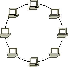 Schemat sieci: Pierscien