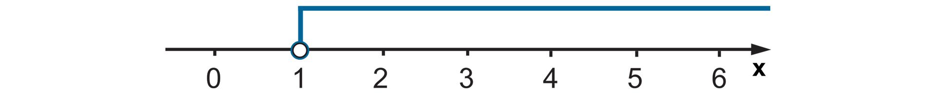 Rysunek osi liczbowej zzaznaczonymi punktami od 0 do 6. Niezamalowane kółko wpunkcie 0 izaznaczone wszystkie liczby wprawo od 0.