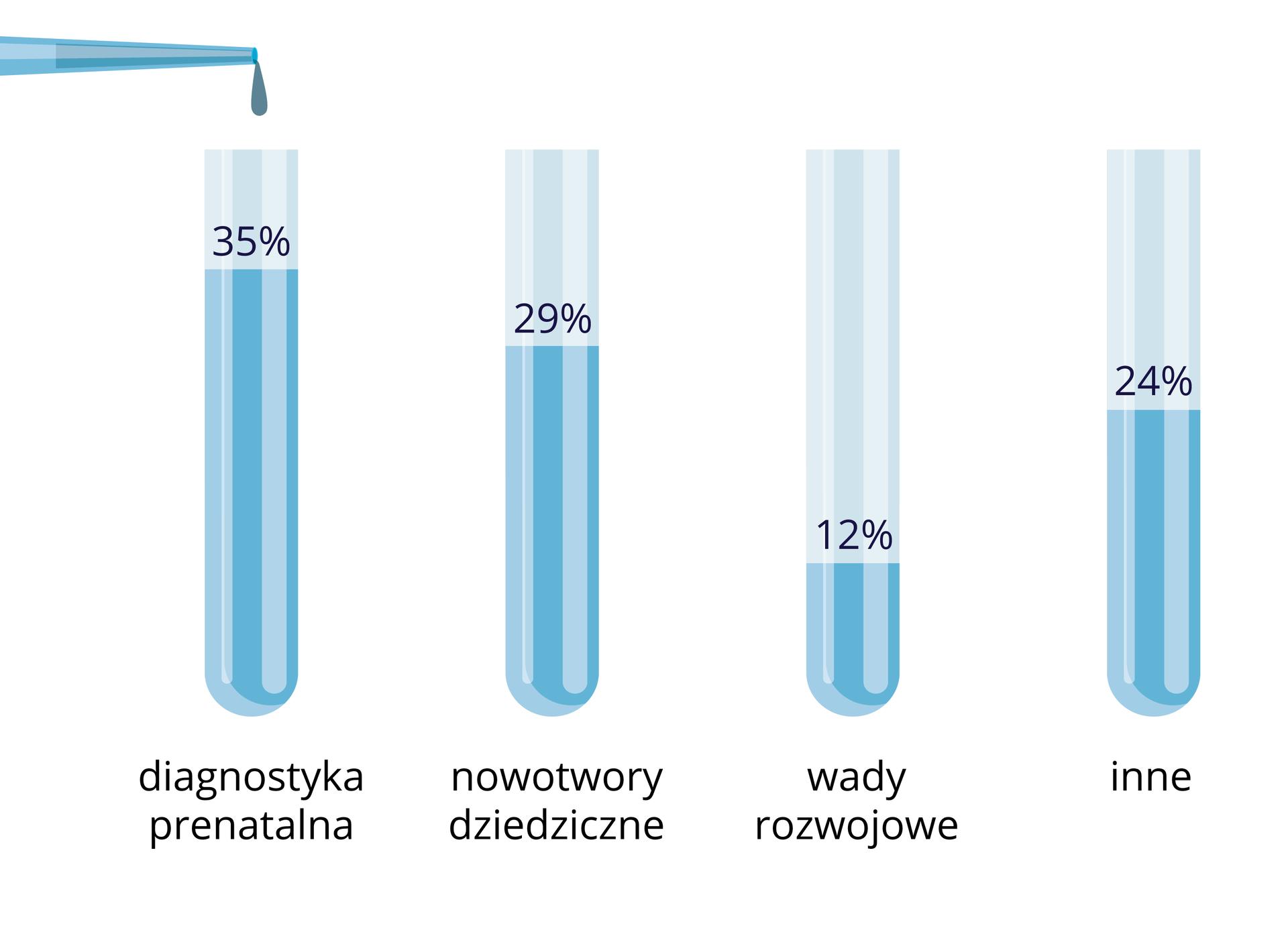 Problemy analizowane wporadniach genetycznych: diagnostyka prenatalna 35%, nowotwory dziedziczne 29%, wady rozwojowe 12%, inne 24%