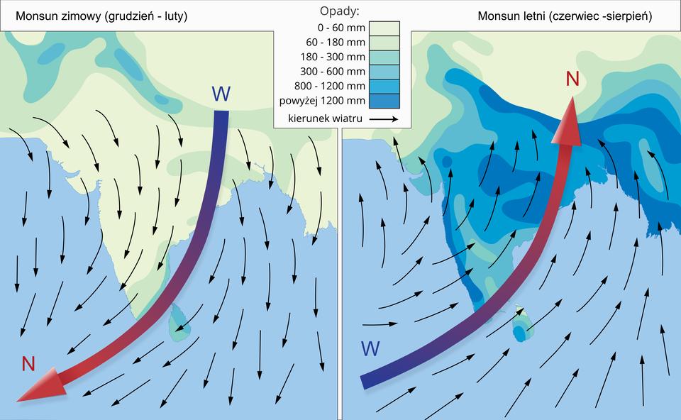 Wiejący wAzji Południowej iPołudniowo-Wschodniej monsun letni przynosi znad oceanu potężne opady, natomiast monsun zimowy powoduje napływ suchego ichłodnego powietrza zwnętrza kontynentu. Ilustracja przedstawia kierunki wiatru iwielkość opadów wrejonie Azji Południowej iPołudniowo-Wschodniej wzimie iwlecie. Zlewej strony przedstawiono monsun zimowy. Małe opady zaznaczono kolorem jasnoniebieskim, opisano wyż nad lądem, niż nad morzem. Wiatr wieje zlądu wkierunku morza co zaznaczono grubą strzałką idużą ilością małych czarnych strzałek. Zprawej strony przedstawiono monsun letni. Duże opady zaznaczono kolorem ciemno niebieskim, opisano niż nad lądem iwyż nad morzem. Wiatr od morza wkierunku lądu zaznaczono grubą strzałką idużą ilością małych czarnych strzałek.