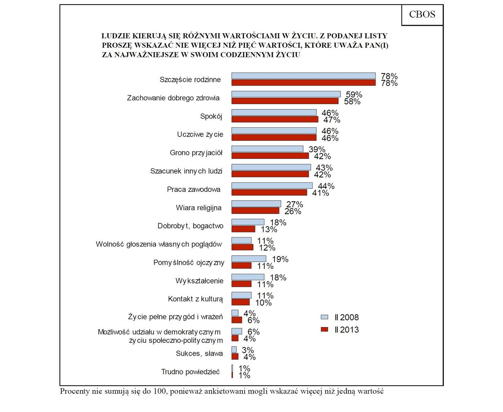 Wykres przedstawiający odpowiedź na pytanie onajważniejsze dla respondentów wartości