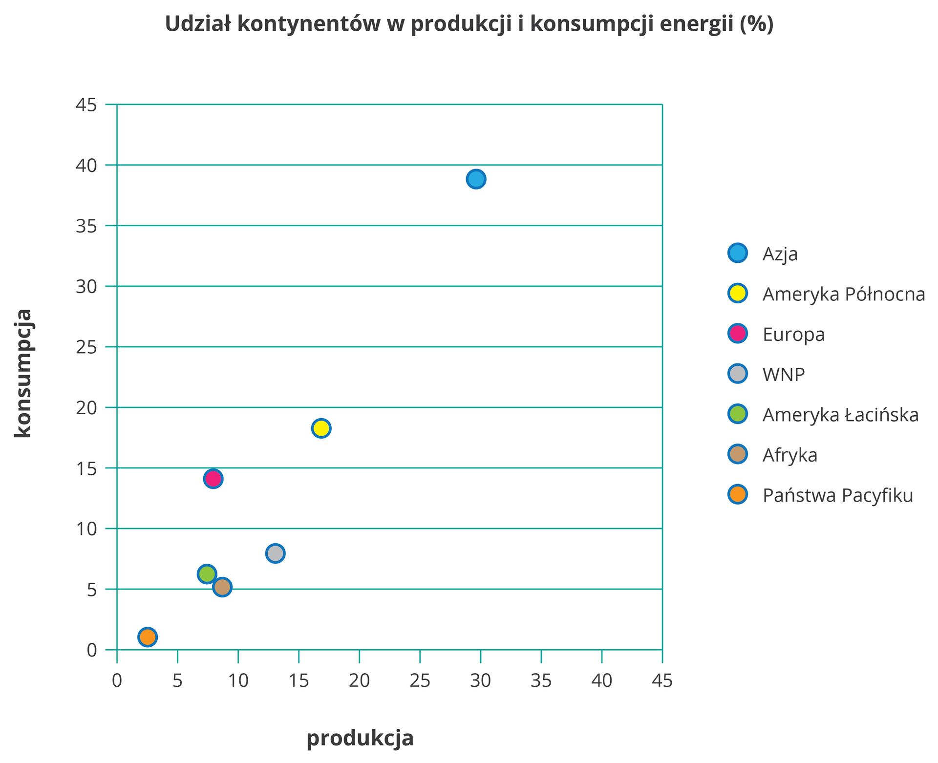 Na ilustracji wykres punktowy. Zlewej strony na osi pionowej opisano wartości od zera do czterdziestu pięciu (konsumpcja). Na osi poziomej opisano wartości od zera do czterdziestu pięciu (produkcja). Kolorowe punkty umieszczone wróżnych miejscach wykresu, rozrzucone. Azja, Ameryka Północna, Europa, Ameryka Łacińska, Afryka, Państwa Pacyfiku iWspólnota Niepodległych Państw.