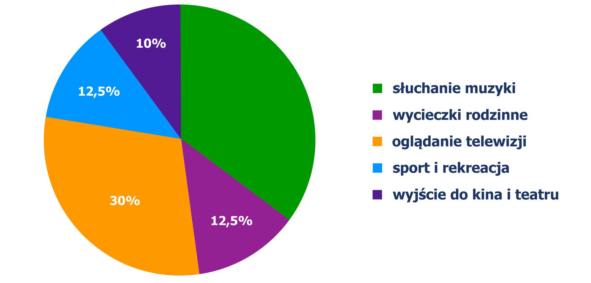Diagram kołowy, zktórego odczytujemy sposób spędzania czasu przez mieszkańców: wycieczki rodzinne - 12,5%, oglądanie telewizji - 30%, sport irekreacji - 12,5%, wyjścia do kina iteatru - 10%.