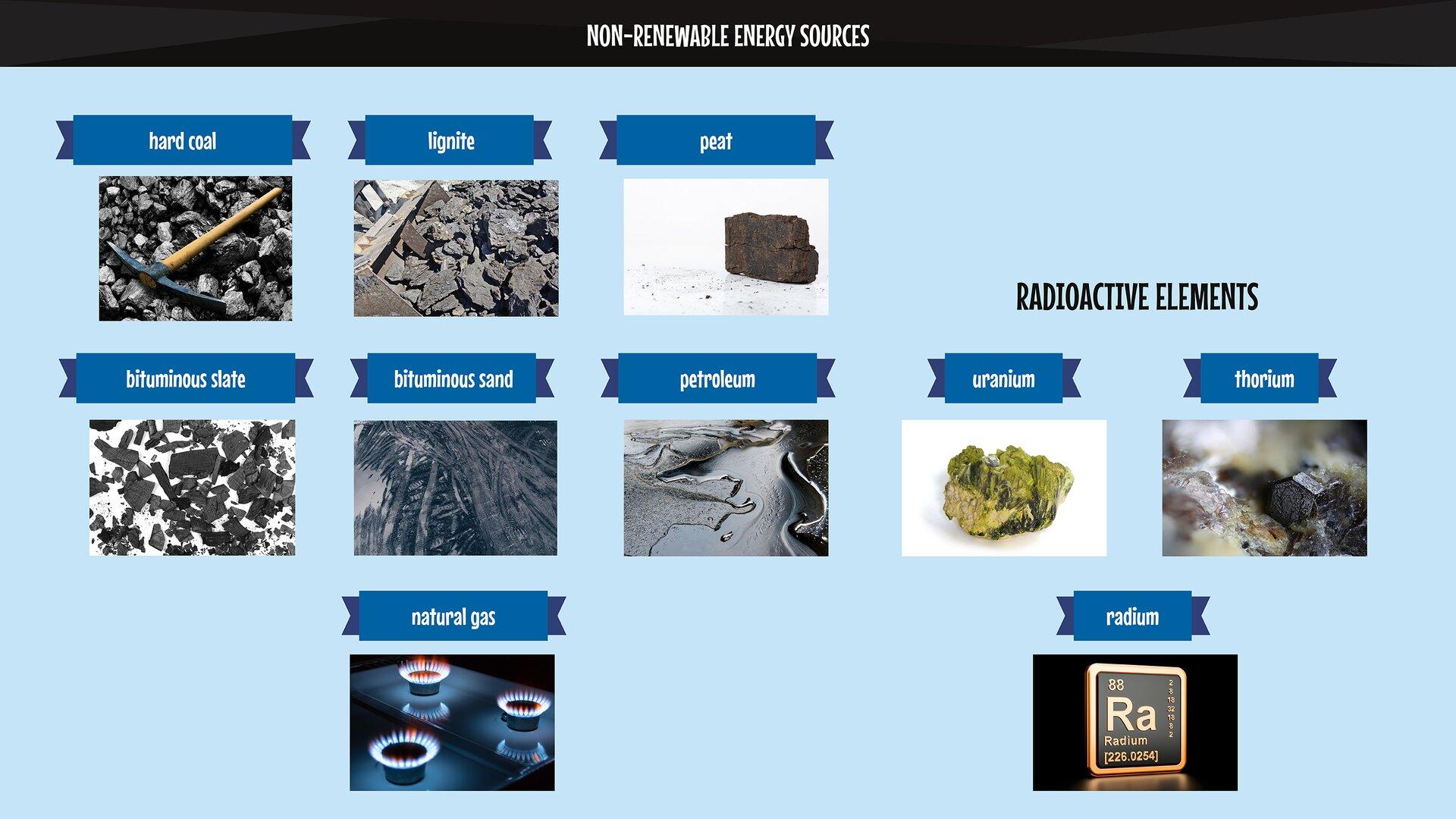The image presents fossil raw materials that can be turned into energy, in other words non-renewable energy sources. Grafika przedstawia surowce kopalne, które można zamienić wenergię, czyli tzw. nieodnawialne źródła energii.