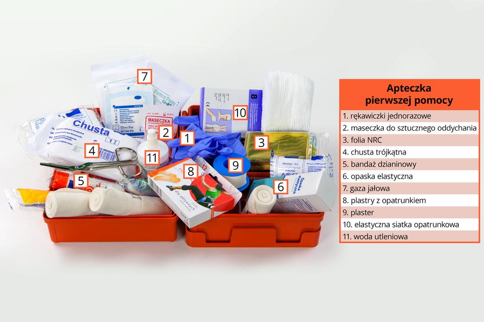 Zdjęcie przedstawia otwartą apteczkę pierwszej pomocy wraz zwyposażeniem. Wotwartym pomarańczowym pojemniku leży wiele przyborów imateriałów, zczego wyróżnionych numerami iopisanych wlegendzie po prawej stronie jest jedenaście znich: jednorazowe rękawiczki, maseczka do sztucznego oddychania, folia NRC, chusta trójkątna, bandaż dzianinowy, opaska elastyczna, gaza jałowa, plastry zopatrunkiem, plaster, elastyczna siatka opatrunkowa iwoda utleniona.
