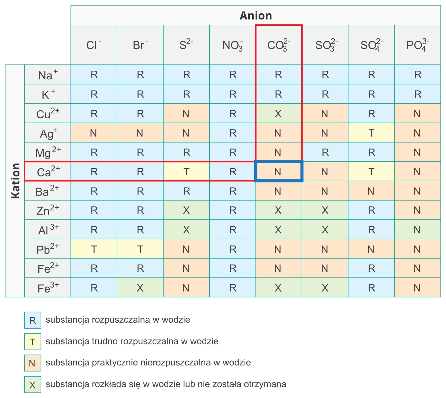 Ilustracja przedstawia tabelę opisaną powyżej, ale zwyróżnieniem konkretnej soli poprzez zaznaczenie czerwonym prostokątem wiersza zsolami wapnia, czyli Ca dwa plus oraz kolumny węglanów, czyli CO3 dwa minus. Na przecięciu wiersza ikolumny wyróżniona niebieskim obrysem jest komórka odpowiadająca węglanowi wapnia, CaCO3, która to sól zgodnie zinformacją zawartą wtabeli jest praktycznie nierozpuszczalna wwodzie.