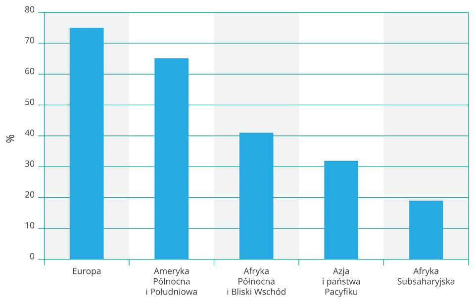 Na ilustracji wykres słupkowy. Na osi pionowej zlewej strony wartości od zera do osiemdziesięciu wprocentach, odsetek użytkowników Internetu. Na osi poziomej opisano kolejno od lewej: Europa, Ameryka Północna iPołudniowa, Afryka Północna iBliski Wschód, Azja ipaństwa Pacyfiku, Afryka Subsaharyjska. Pięć niebieskich słupków, coraz niższe od siedemdziesięciu pięciu (Europa) do dwudziestu procent (Afryka Subsaharyjska).