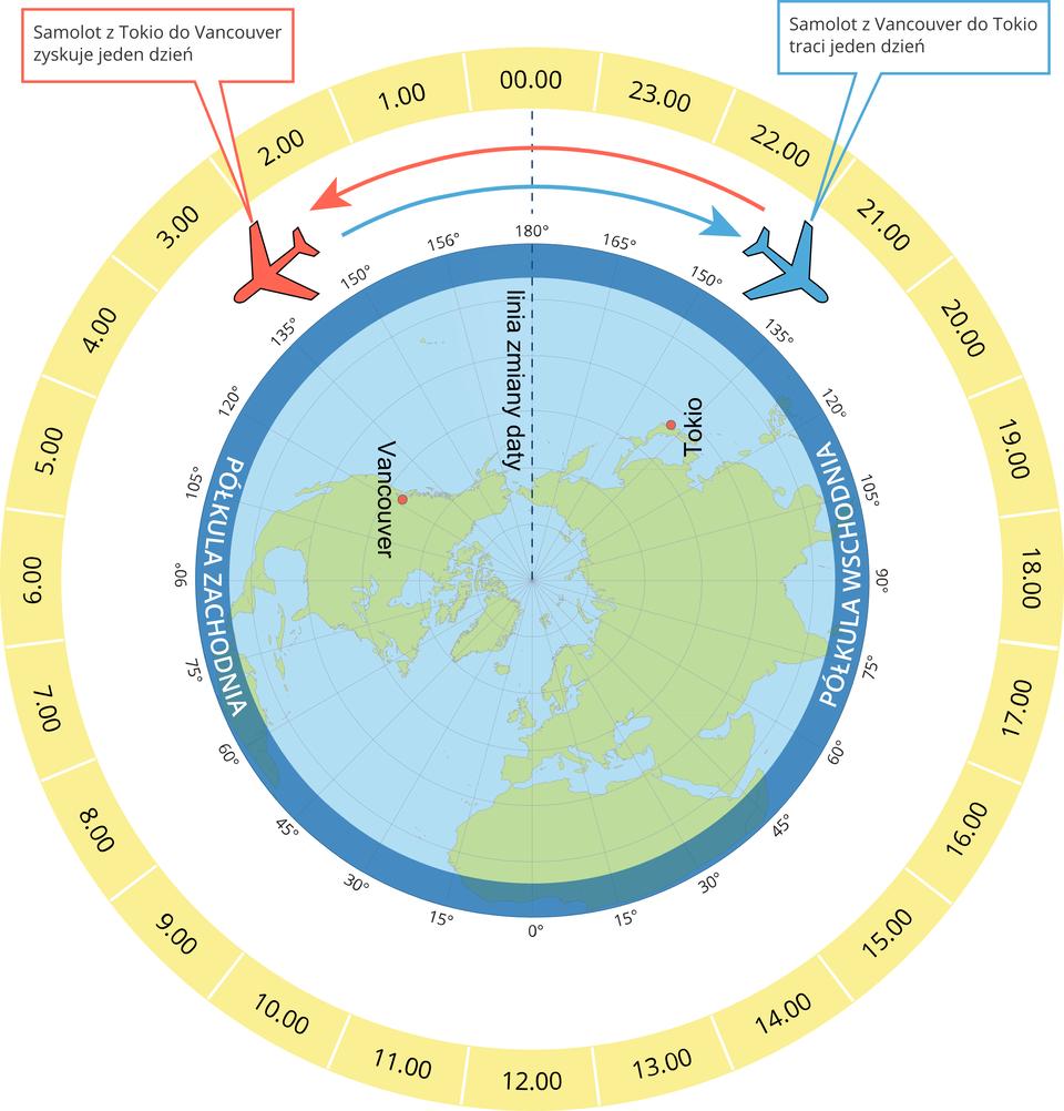 Ilustracja przedstawia przebieg międzynarodowej linii zmiany daty. Wcentrum ilustracji kula ziemska widziana od strony bieguna północnego. Wokół bieguna północnego znajdują się kontynenty. Na prawo Azja, na lewo Ameryka Północna. Wokół kuli ziemskiej ramka zopisaną wstopniach siatką południków. Zarówno na półkuli wschodniej jak izachodniej opisane są południki od zera stopni do 180 stopni. Wokół kuli ziemskiej szeroka żółta obręcz zpodziałką czasową. Na górze obręczy na przedłużeniu południka sto osiemdziesiąt stopni opisana jest północ. Godziny od pierwszej do dwudziestej trzeciej zmieniają się, przesuwając się wlewo, wzdłuż półkuli zachodniej, anastępnie wschodniej. Od bieguna północnego wzdłuż południka sto osiemdziesiąt stopni do napisu oznaczającego północ biegnie gruba przerywana linia. To linia zmiany daty. Na lewo iprawo od linii pojedyncze samoloty. Półkoliste strzałki wskazują kierunek lotu samolotów. Czerwony leci od prawej do lewej strony, niebieski wstronę przeciwną.