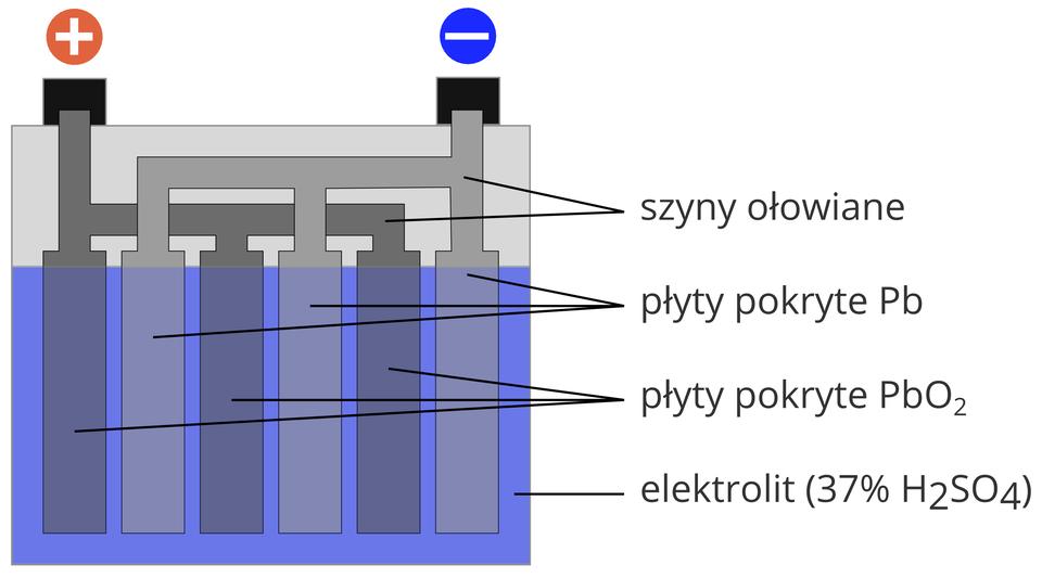 """Ilustracja przedstawia budowę akumulatora. Schemat budowy akumulatora to symboliczne przedstawienie poszczególnych elementów. Akumulator to zewnętrzna obudowa. Obudowa ma kształt prostokąta. Prostokąt wdwóch trzecich wypełniony jest elektrolitem. Na prawo od obudowy napis: elektrolit. Wnawiasie okrągłym trzydzieści siedem procent """"ha-dwa-es-o-cztery"""". Wzór to kwas siarkowy. Wroztworze kwasu siarkowego zanurzone są dwie płyty pokryte ołowiem. Końce płyt widoczne są na górnej pokrywie akumulatora. Elektrody to długie prostokątne płaskie płyty. Każda elektroda rozgałęzia się na trzy mniejsze prostokąty. Trzy prostokąty połączone są poziomym łącznikiem. Powyżej elektrody po lewej stronie znajduje się czerwone koło ze znakiem plus wewnątrz. Po prawej stronie, nad elektrodą, znajduje się niebieskie koło ze znakiem minus wewnątrz. Dodatnio naładowana elektroda pokryta jest dwutlenkiem ołowiu. Na prawo od obudowy akumulatora informacja: """"pe-be-o-dwa"""". Elektroda naładowana ujemnie pokryta jest metalicznym ołowiem. Prostokątne płyty nie są zanurzone całkowicie wkwasie siarkowym. Górny koniec wychodzi ponad powierzchnię elektrolitu. Widoczny jest jeden centymetr każdej płyty."""