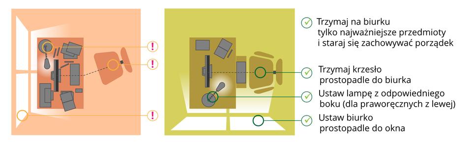 Galeria składa się zdwóch ilustracji. Pierwsza znich przedstawia nieprawidłowo iprawidłowo urządzone miejsce do nauki. Od lewej znajduje się rysunek na tle czerwonym, pokazujący nieprawidłowe urządzenie miejsca do nauki: biurko ustawione równolegle do okna przez co osoba ucząca się jest narażona na zbyt intenstywne światło słoneczne, niewłaściwie ustawioną lampę stołową, krzesło ustawione bokiem do biurka. Obok znajduje się rysunek na tle zielonym, obrazujący właściwie urządzone miejsce do nauki, atakże lista najważniejszych zasad, októrych należy pamiętać: trzymaj na biurku tylko najważniejsze przedmioty istaraj się zachowywać porządek, trzymaj krzesło prostopadle do biurka, ustaw lampę zodpowiedniego boku (dla praworęcznych zlewej), ustaw biurko prostopadle do okna.