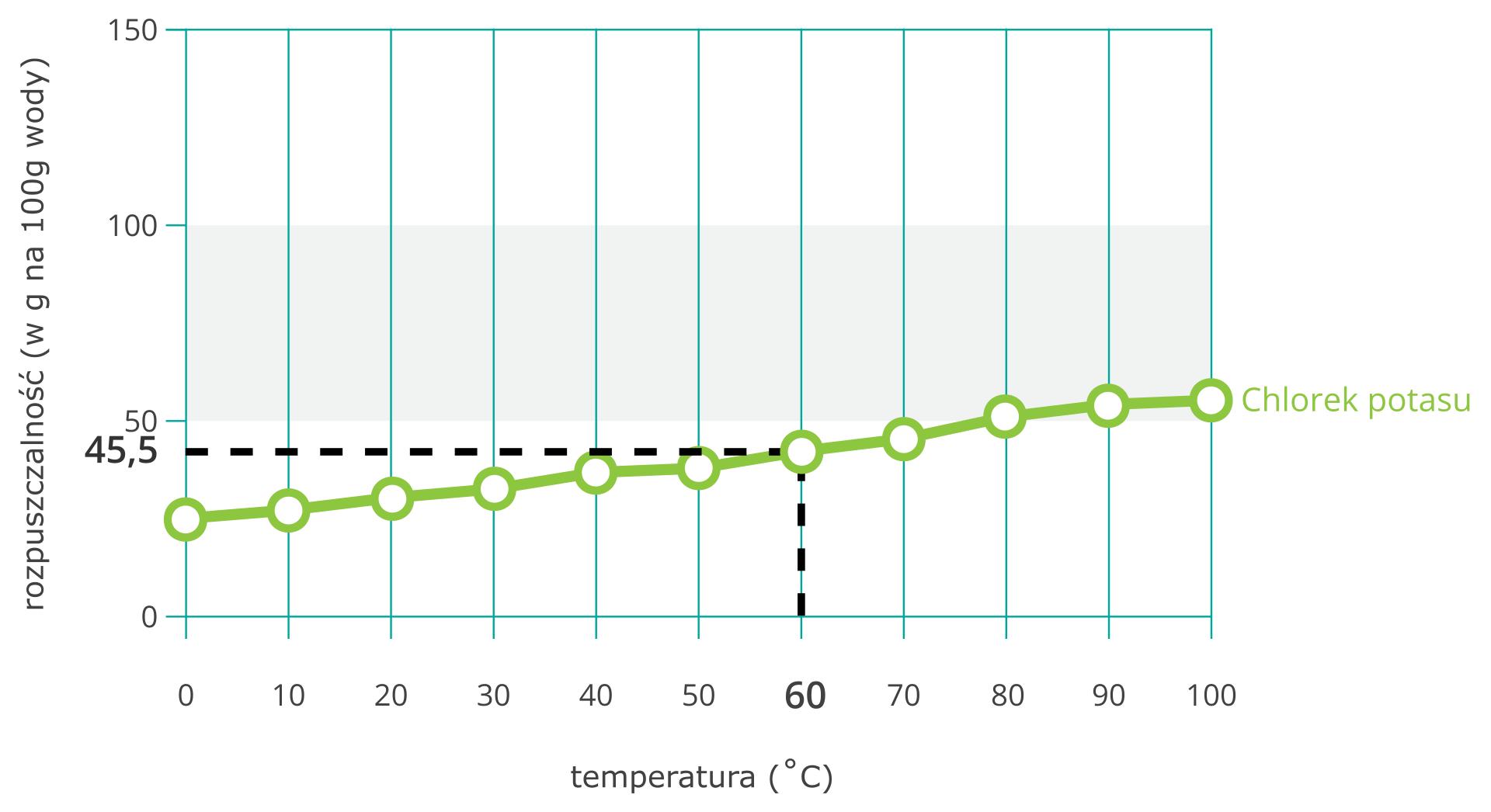 Ilustracja przedstawia wykres krzywej rozpuszczalności chlorku potasu wwodzie zwyróżnionym za pomocą za pomocą dwóch czarnych przerywanych kresek, pionowej ipoziomej, rozpuszczalności dla sześćdziesięciu stopni Celsjusza. Podana jest też dokładna liczbowa wartość 45,5 gramów. Sama krzywa rozpoczyna się wwartości około dwudziestu pięciu gramów na sto gramów wody dla temperatury zero stopni Celsjusza, akończy na około pięćdziesięciu pięciu gramach na sto gramów wody przy stu stopniach Celsjusza. Przyrost jest wprzybliżeniu jednostajny.