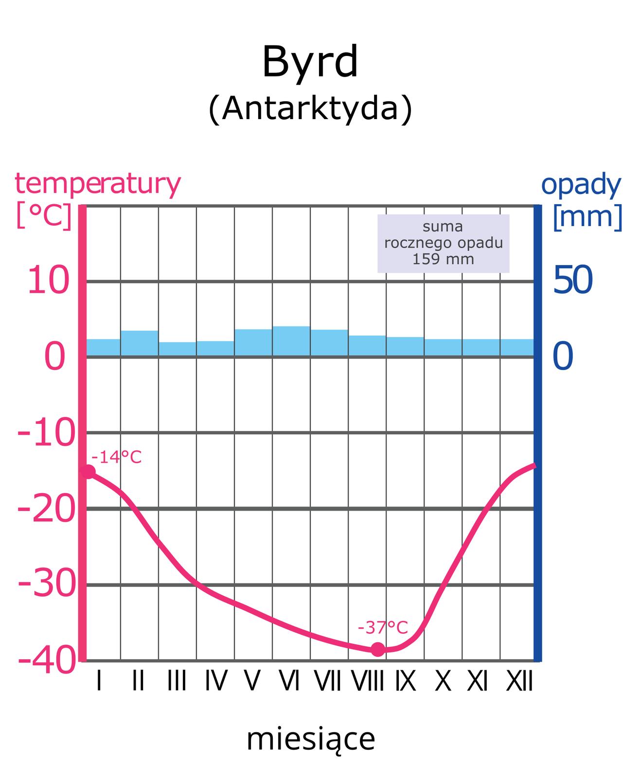 Na ilustracji diagram klimatyczny. Niebieski wykres słupkowy – opady, 159 milimetrów rocznie, nieco większe od maja do lipca. Czerwony wykres liniowy – temperatura, minimum – minus 37 stopni wsierpniu, maksimum – minus 14 stopni wgrudniu.
