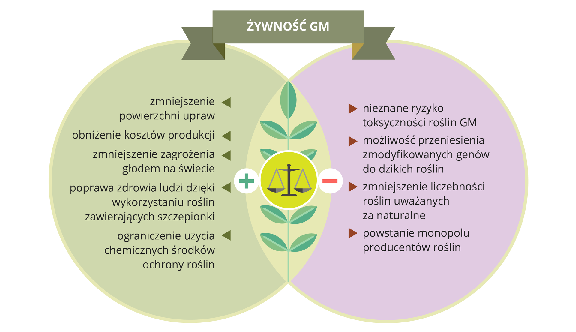 Ilustracja przedstawia zachodzące na siebie dwa koła: szare ililiowe. Wich części wspólnej przedstawiono sylwetkę szaro - niebieskiego liścia, na który wcentrum nałożono ilustrację wagi iznaki: plus iminus. Ugóry napis: żywność GM. Wszarym kole wypisano zalety, wliliowym wady genetycznej modyfikacji roślin.