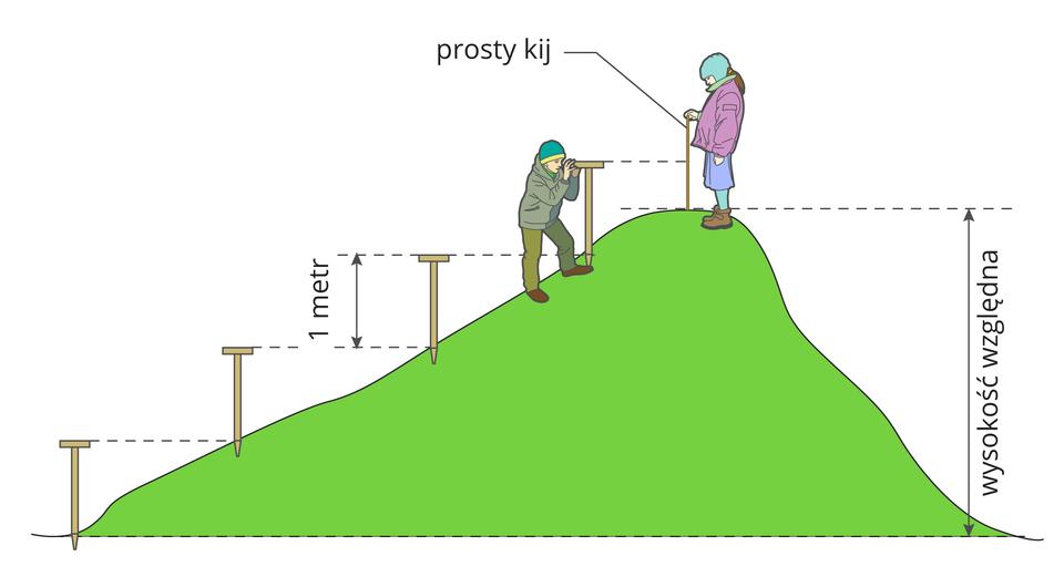 Ilustracja przedstawia pomiar wysokości względnej pagórka przy pomocy przyrządu nazywanego niwelatorem. Na ilustracji zaznaczono liniami przerywanymi kolejne poziomice wysokości jednego metra, wyznaczone za pomocą niwelatora.