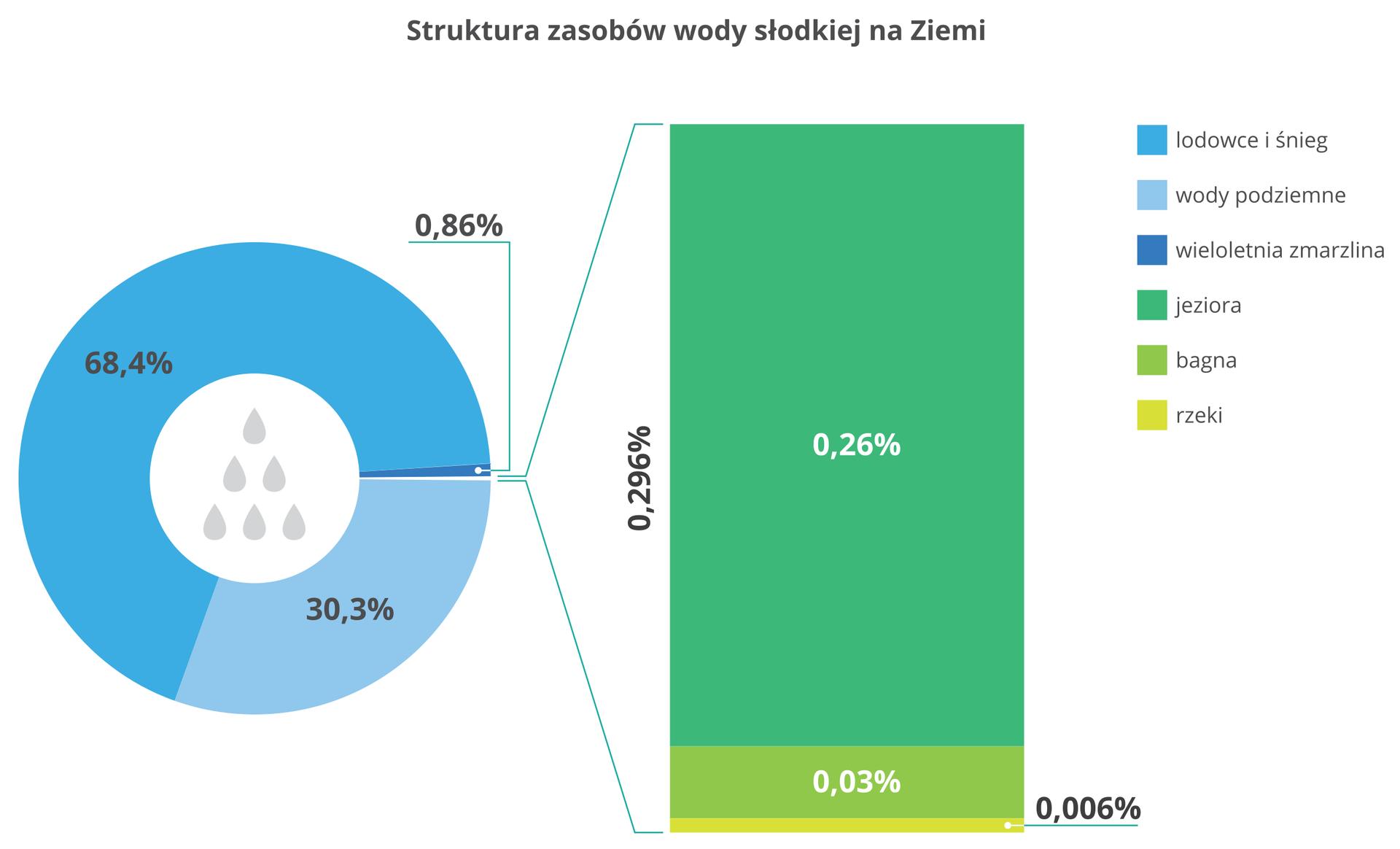Na ilustracji dwa diagramy. Diagram kołowy – struktura zasobów wody słodkiej na Ziemi – sześćdziesiąt osiem icztery dziesiąte procenta – lodowce iśnieg, trzydzieści itrzy dziesiąte procenta – wody podziemne, zero, osiemdziesiąt sześć setnych procenta – wieloletnia zmarzlina, zero, dwieście dziewięćdziesiąt sześć tysięcznych procenta jeziora, bagna irzeki. Drugi diagram, słupkowy przedstawia szczegółową strukturę wód powierzchniowych: jeziora – dwadzieścia sześć setnych procenta, bagna – trzy setne procenta, arzeki – sześć tysięcznych procenta.
