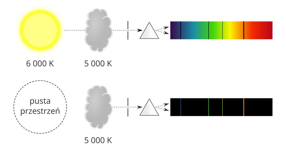 Mechanizm powstawania widma absorpcyjnego